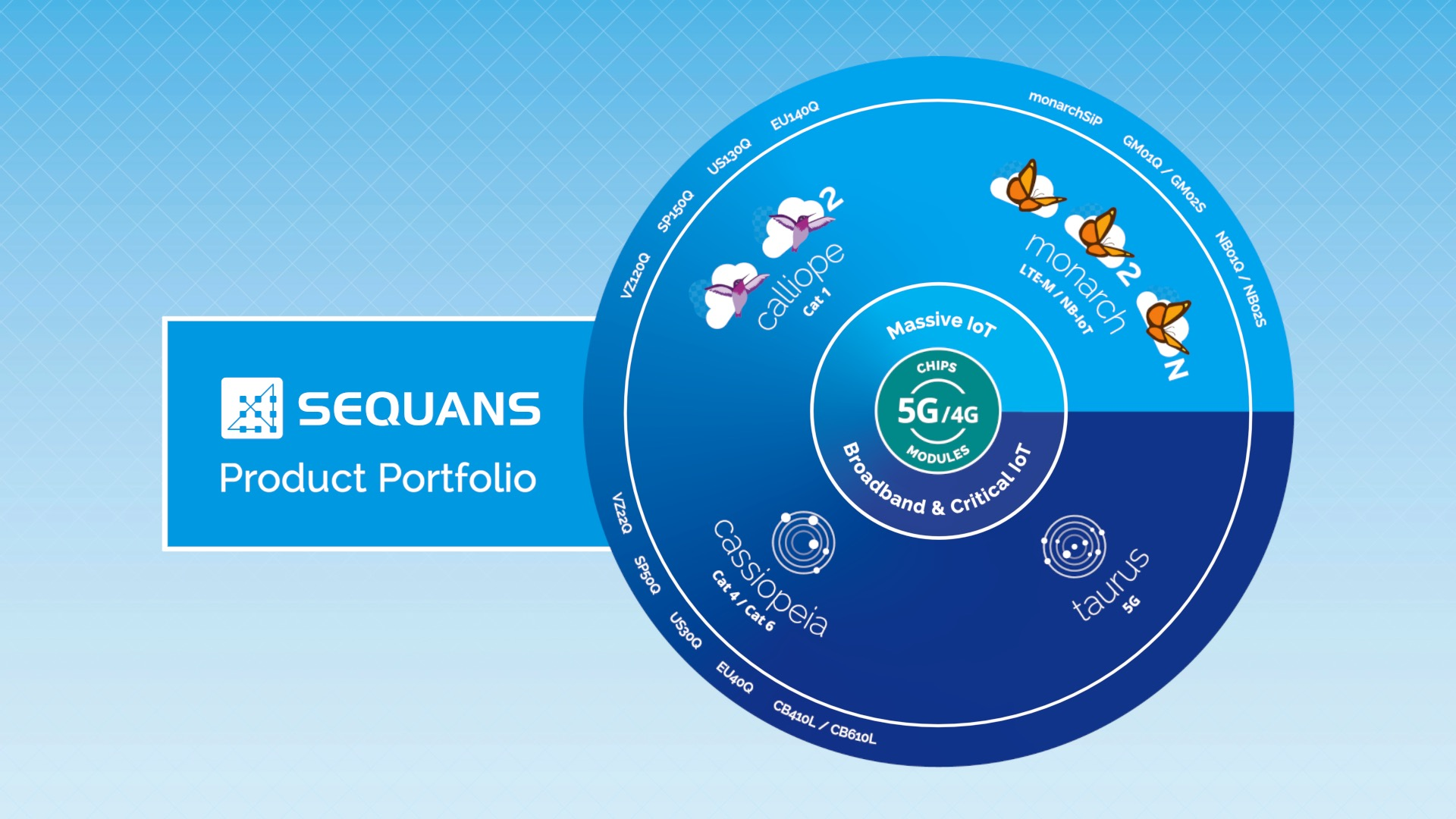 Sequans 5G/4G Product Portfolio